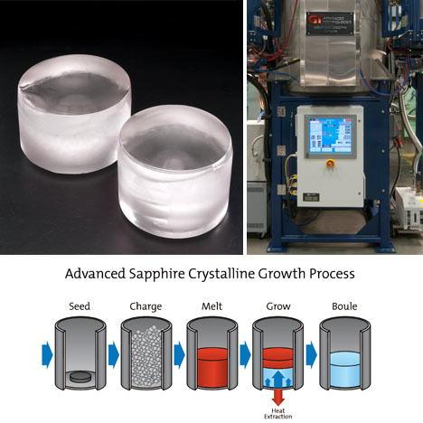 Sapphire-Crystal-Growth